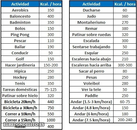 calorias_a_quemar_elredondelitoes_047