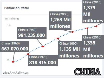 001_evolucion_poblacion_china_cuadro