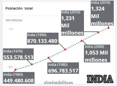 002_evolucion_poblacion_india_cuadro
