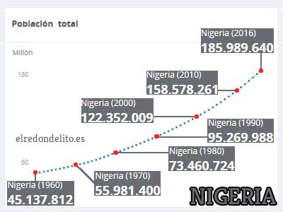 007_evolucion_poblacion_nigeria_cuadro