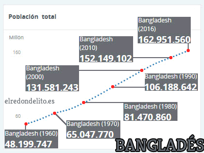 008_evolucion_poblacion_banglades_cuadro