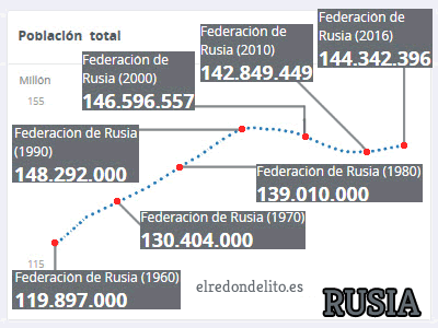 009_evolucion_poblacion_rusia_cuadro