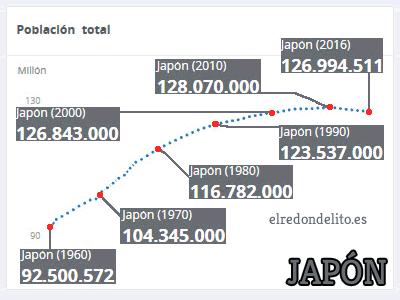 010_evolucion_poblacion_japon_cuadro