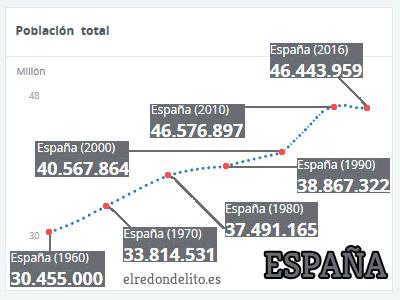012_evolucion_poblacion_espana_cuadro