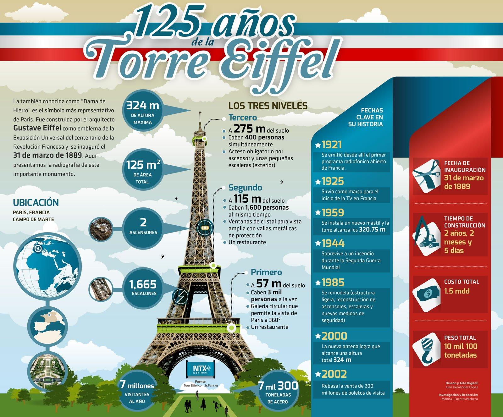 Inforgrafía de la celebración de los 125 años de la Torre Eiffel.