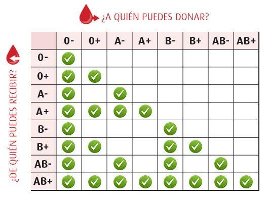 cuadro-grupos-sanguineos2