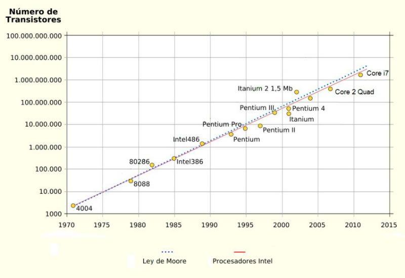 Progresión de la Moore