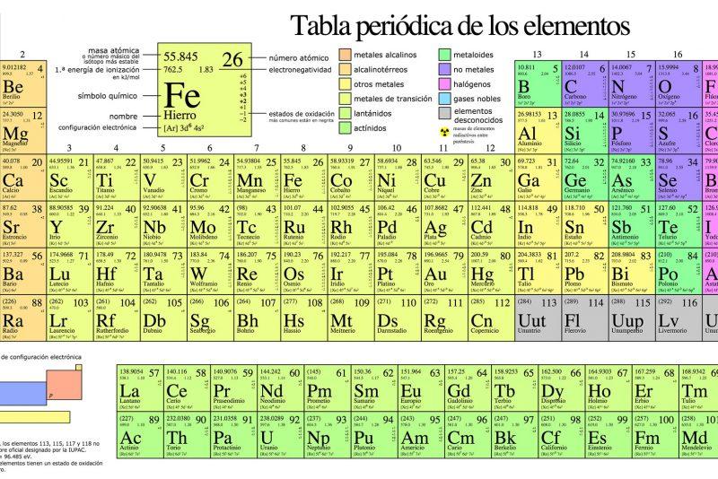 tabla peridica - Tablas Periodicas De Los Elementos Que Han Existido
