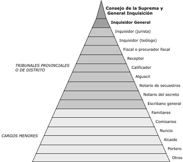 estructura_de_la_Inquisición