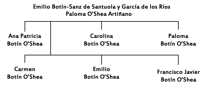 Árbol genealógico familia Botin III