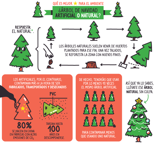 ¿Mejor árbol navideño tradicional o artificial?