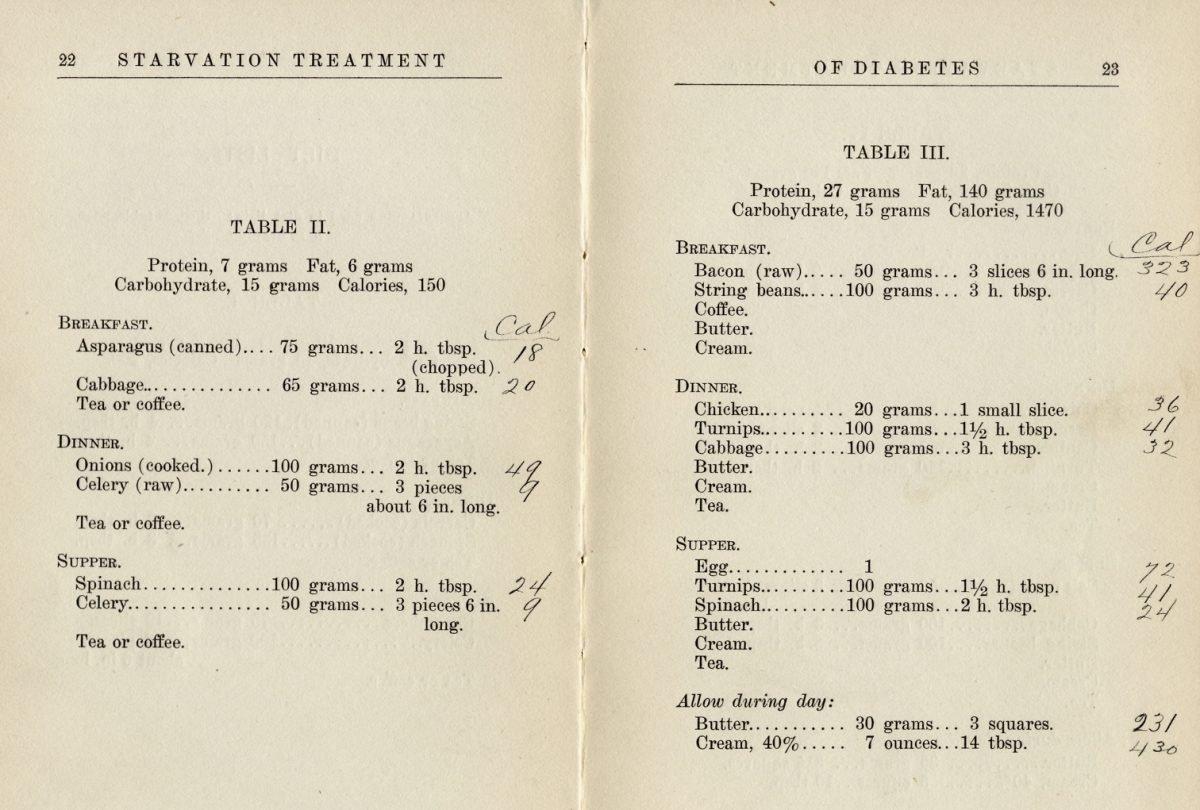 Detalle de la dieta de «El tratamiento de inanición de la diabetes» por Lewis Webb Bill, M.D. y Rena S. Eckman, Dietician. 1915.