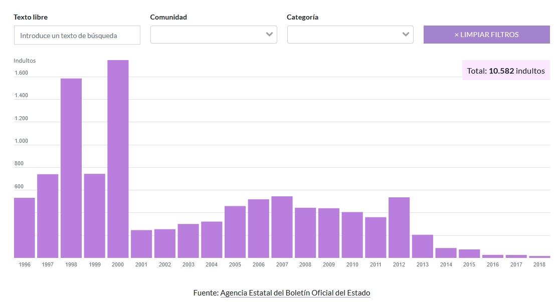 Imagen de los indultos dados desde 1996 hasta 2018