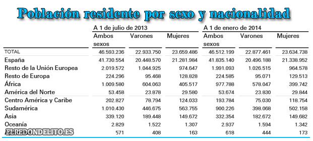 poblacion_residente_espana