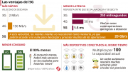 ventajas-5G