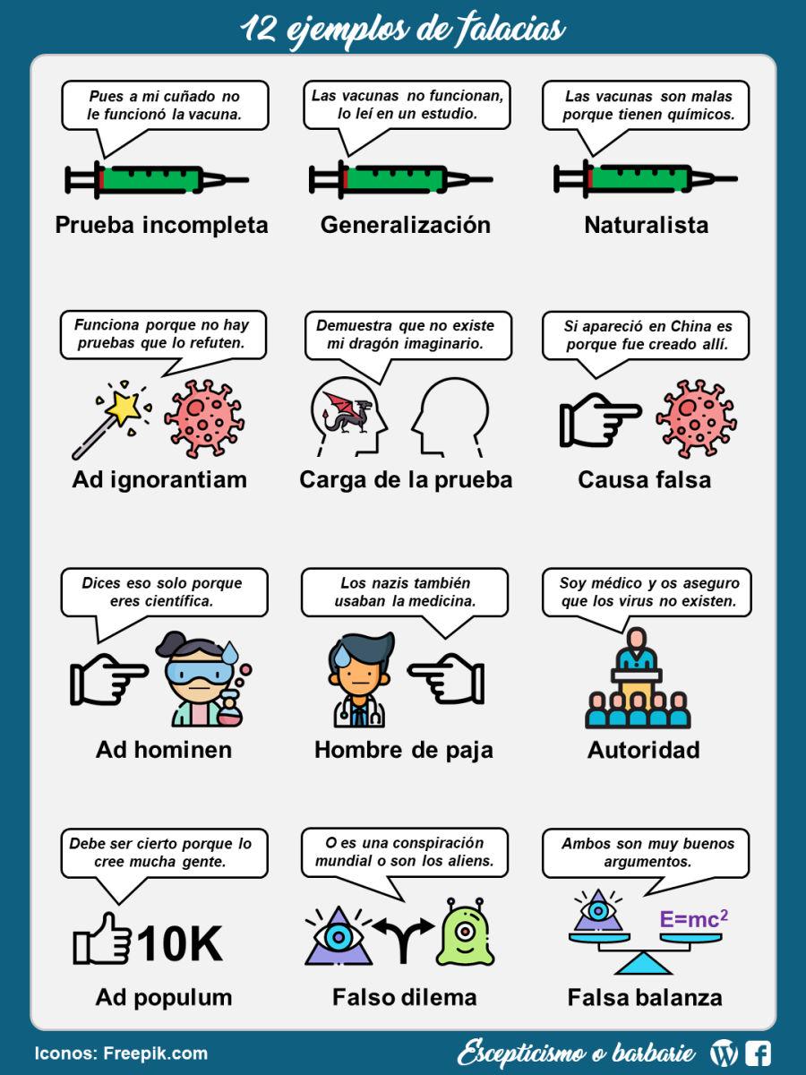 Falacias con virus 2020