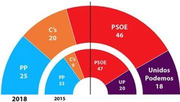 elecciones-andaluzas-2018