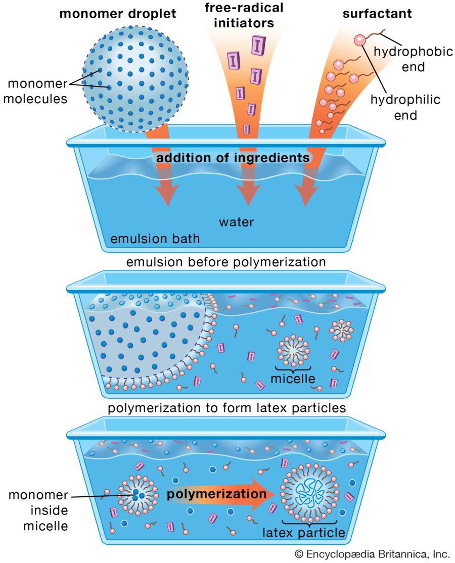 diagrama de emulsión polimerica