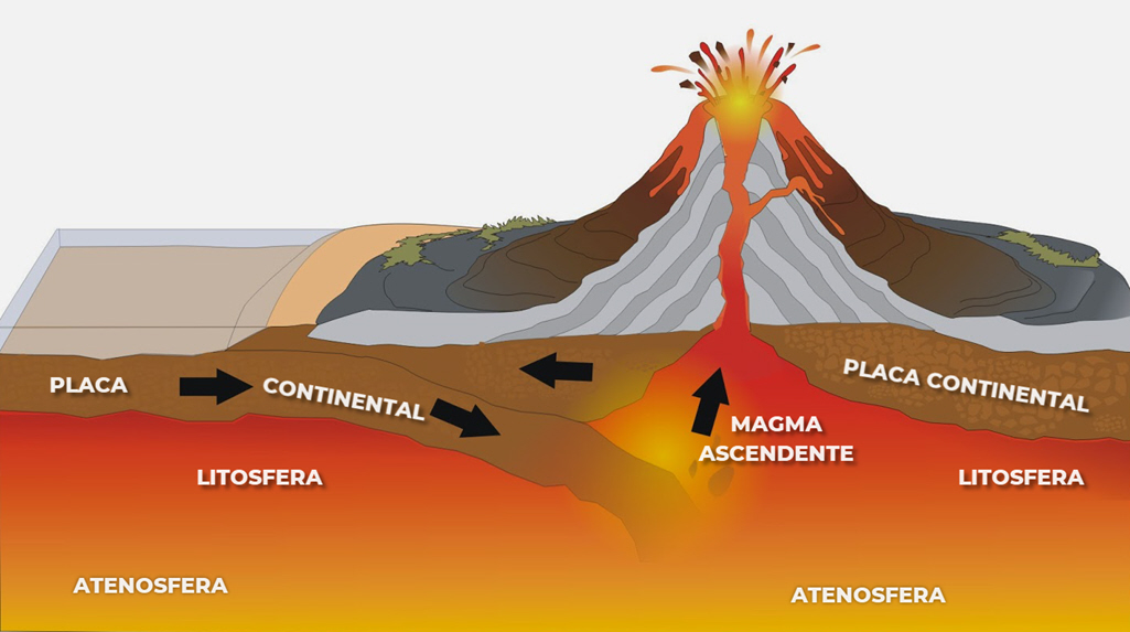Placas tectónicas debajo de un volcán